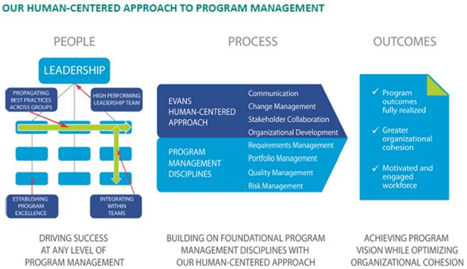 Program Management Optimization