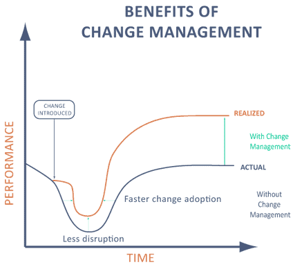 benefits of a change management process Explains the roles and responsibilities for each participant in the scope management process benefits of a scope management  may change as the.
