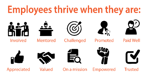 Employees thrive when they are involved, mentored, challenged, promoted, paid well, appreciated, valued, on a mission, empowered, and trusted.