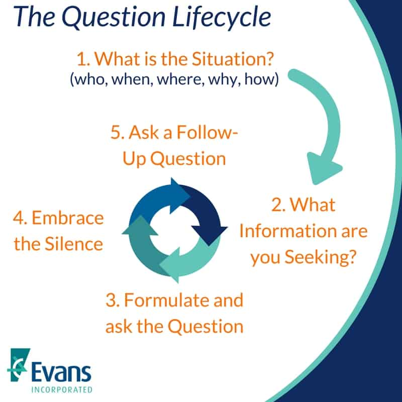 The Question Lifecycle
