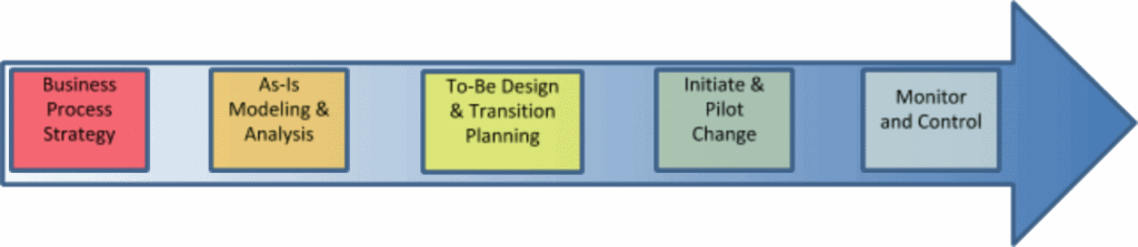 1. Business Process Strategy, 2. As-Is Modeling & Analysis, 3. To-Be Design & Transition Planning, 4. Initiate & Pilot Change, 5. Monitor and Control
