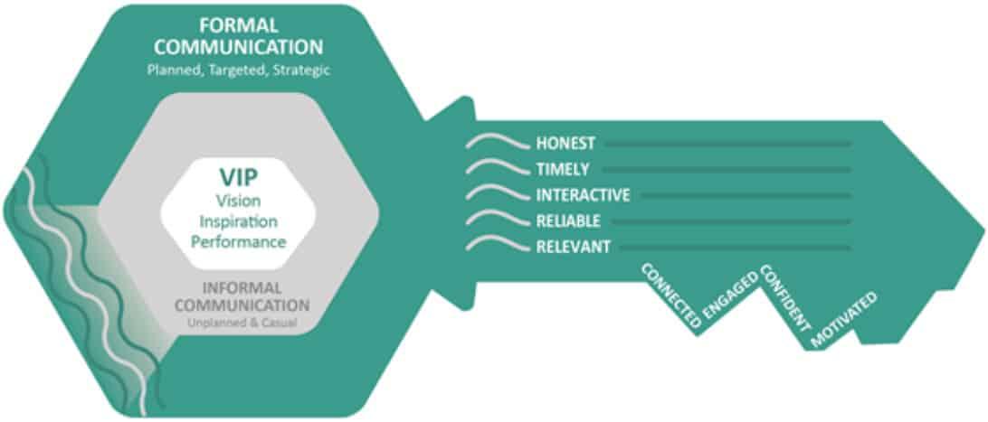 Evans' VIP Framework for Organizational Communications