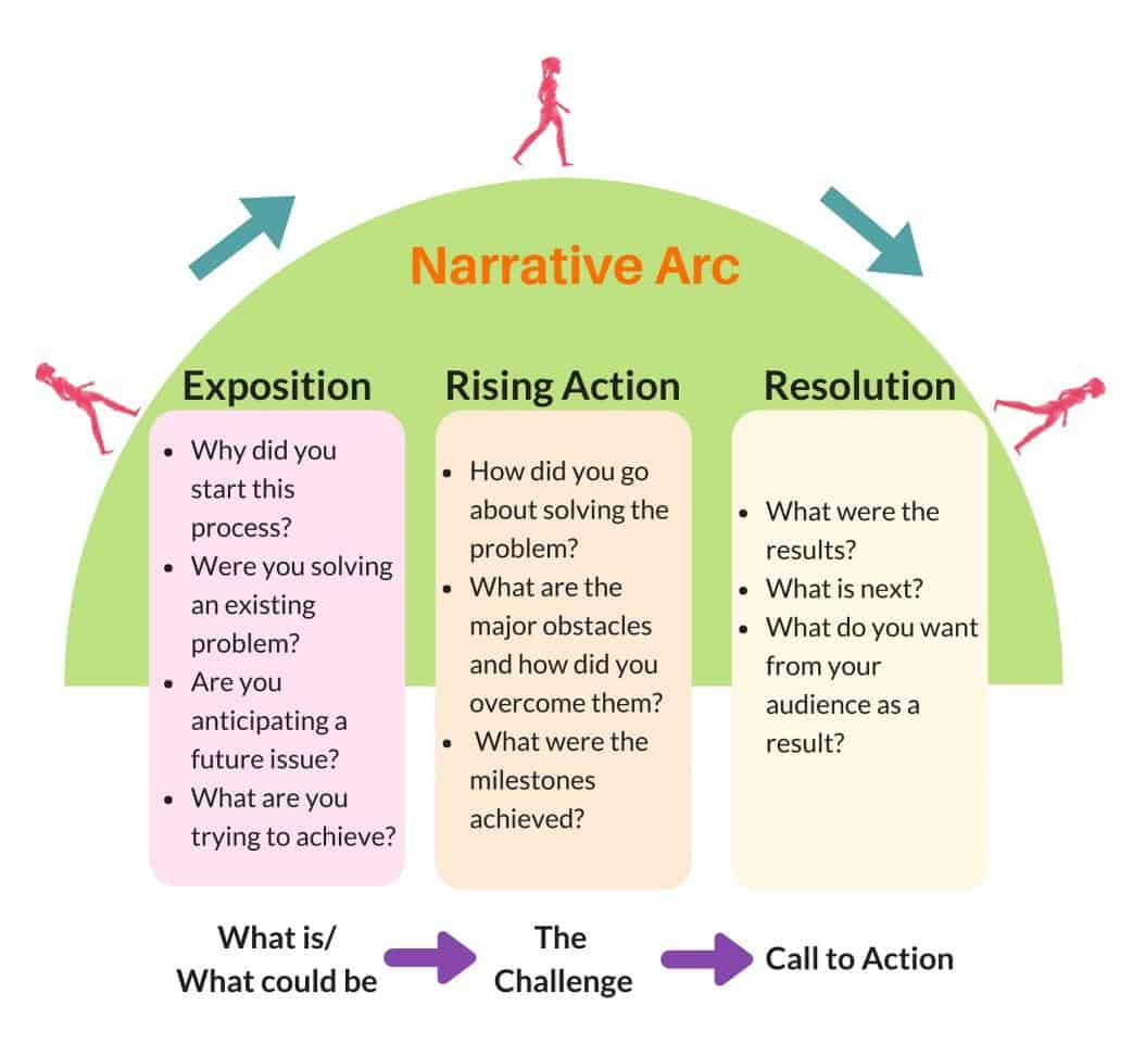 Narrative Arc: exposition, rising action, and resolution