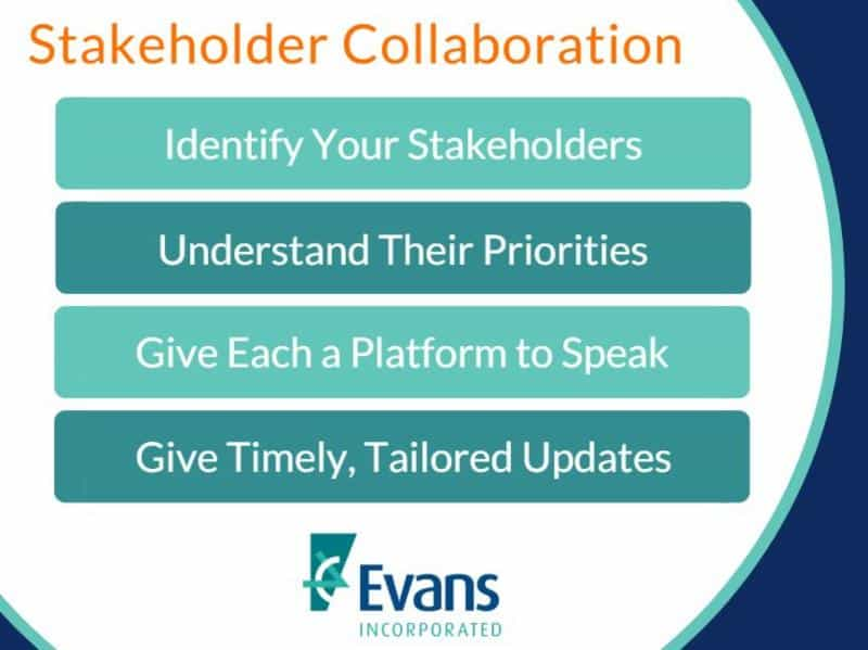 Stakeholder Collaboration: Identify Your Stakeholders, Understand their Priorities, Give Each a Platform to Speak, Give Timely, Tailored Updates