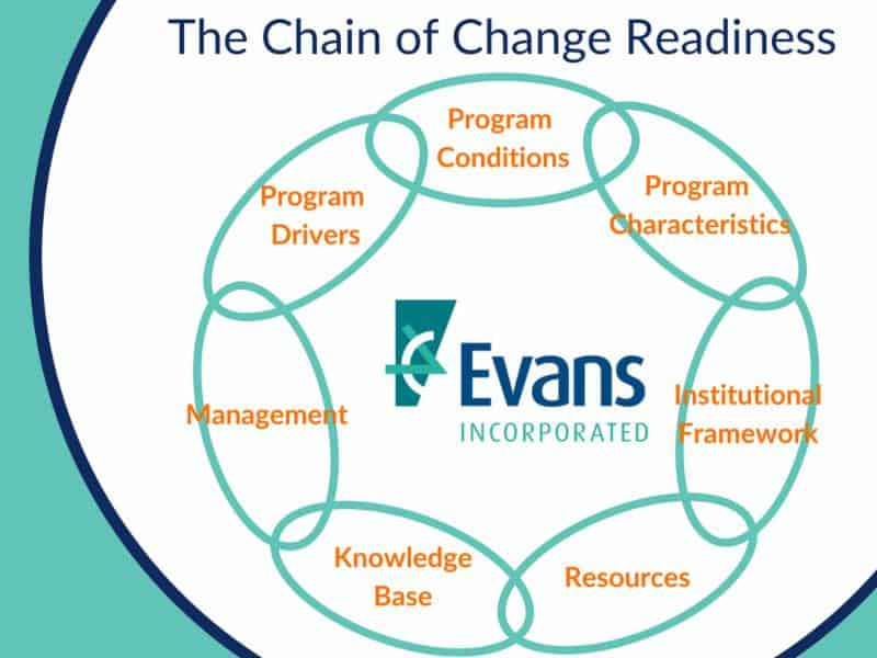 The chain of change readiness