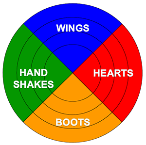 The four buckets of the Strong Team Model: Wings, Hearts, Boots, and Handshakes