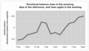 Emotional Balance Versus Time